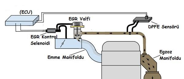 EGR dpfs sensörü şeması