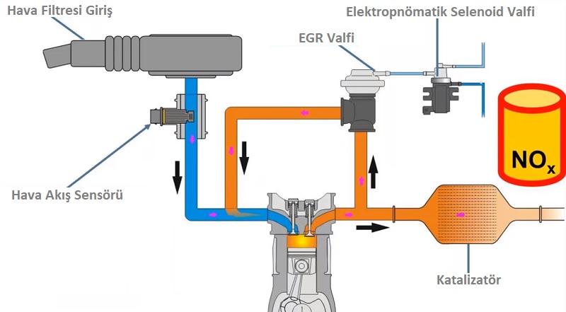 egr sistemi şeması