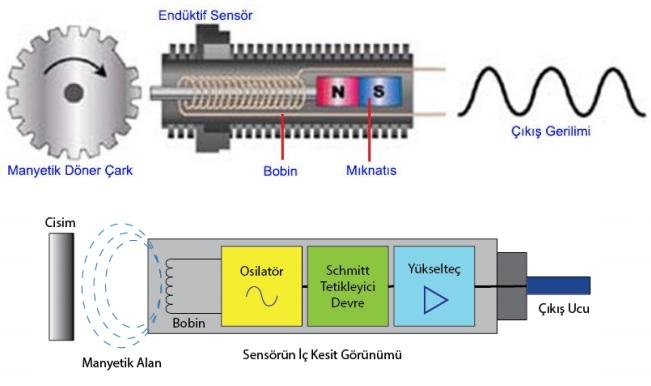 enduktif sensor iç yapısı