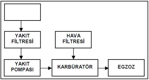 yakıt sistemi şeması
