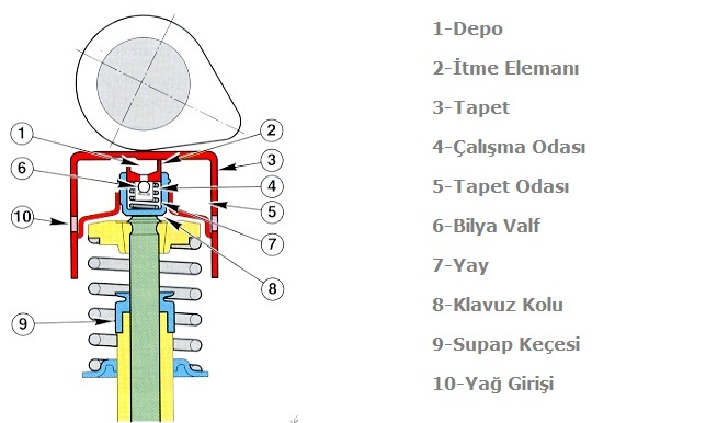 Hidrolik Supaplar