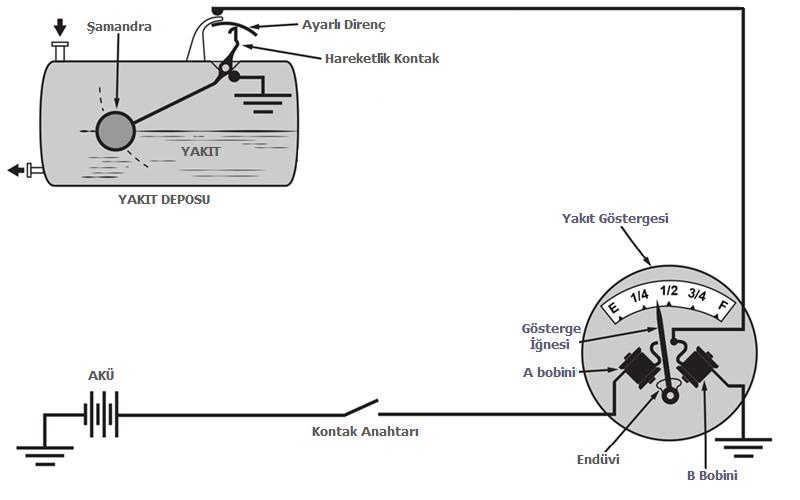 manyetik yakıt göstergesi