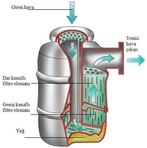 Yağ banyolu hava filtresi